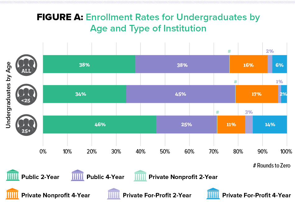 Figure A: Enrollment Rates for Undergraduates by