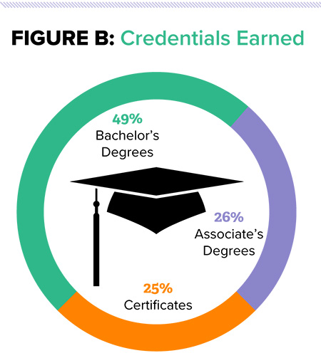 Figure B: Credentials Earned