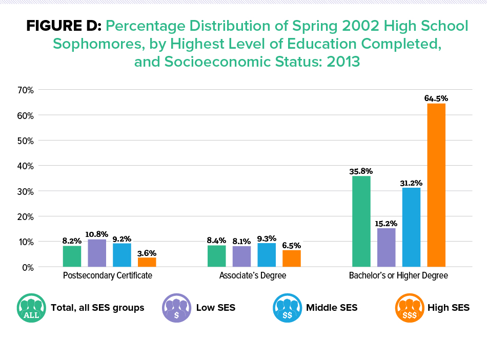 Figure D: Percentage Distribution of Spring 2002 High School Sophomores, by Highest Level of Education Completed, and Socioeconomic Status: 2013