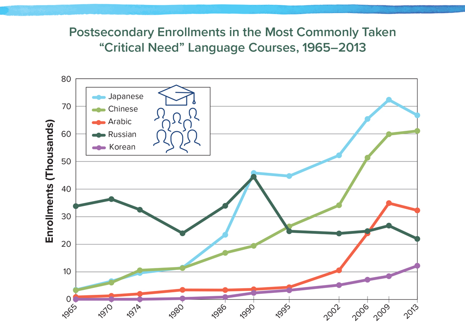 "Postsecondary Enrollments in the Most Commonly Taken ""Critical Need"" Language Courses, 1965–2013"