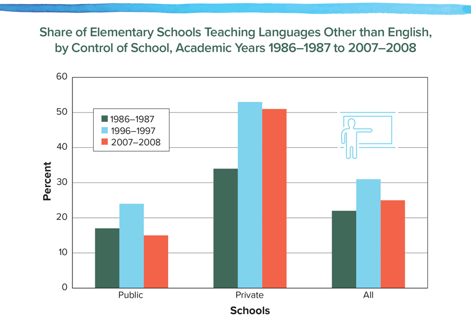 Share of Elementary Schools Teaching Languages Other than English, by Control of School, Academic Years 1986–1987 to 2007–2008
