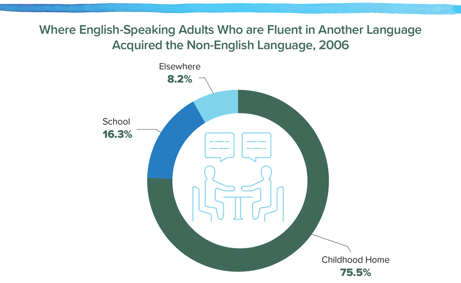 Where English-Speaking Adults Who are Fluent in Another Language Acquired the Non-English Language, 2006