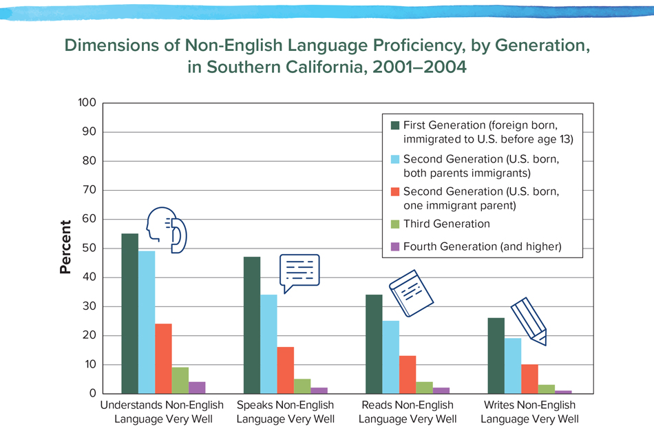 Dimensions of Non-English Language Proficiency, by Generation, 