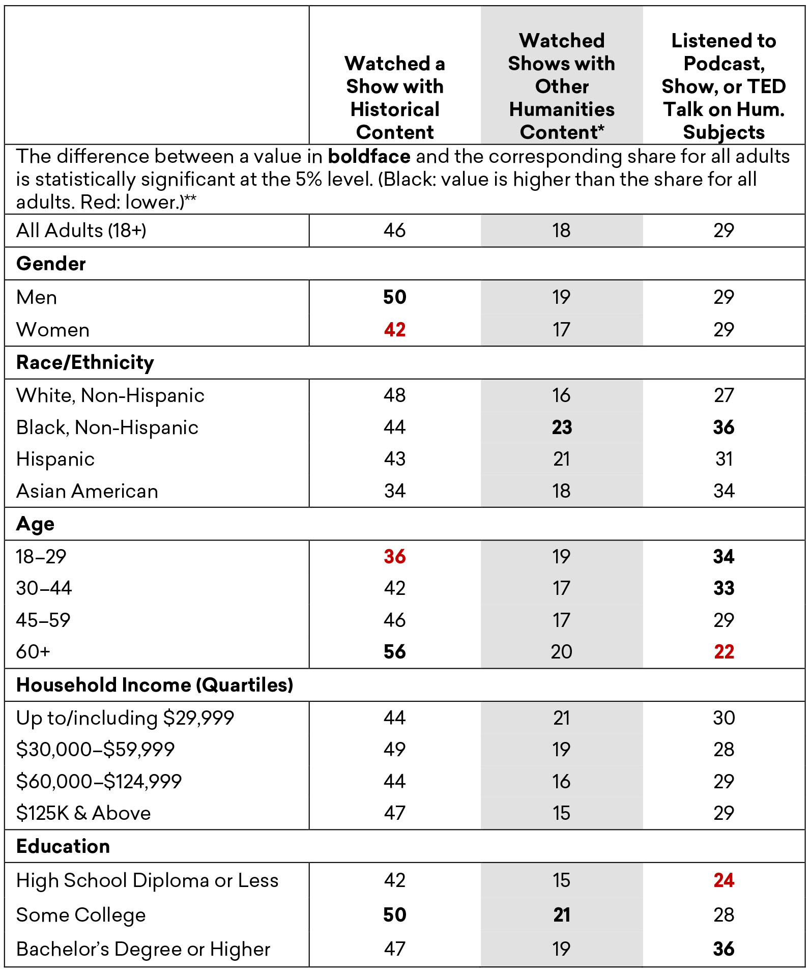 Estimated Share of Adults Who Watched or Listened to Humanities Content Often/Very Often in the Previous 12 Months, by Demographic Group, Fall 2019