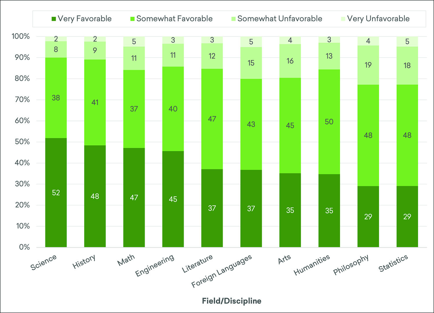 Estimated Shares of Adults with Favorable and Unfavorable Impressions of Academic Fields and Disciplines, Fall 2019*