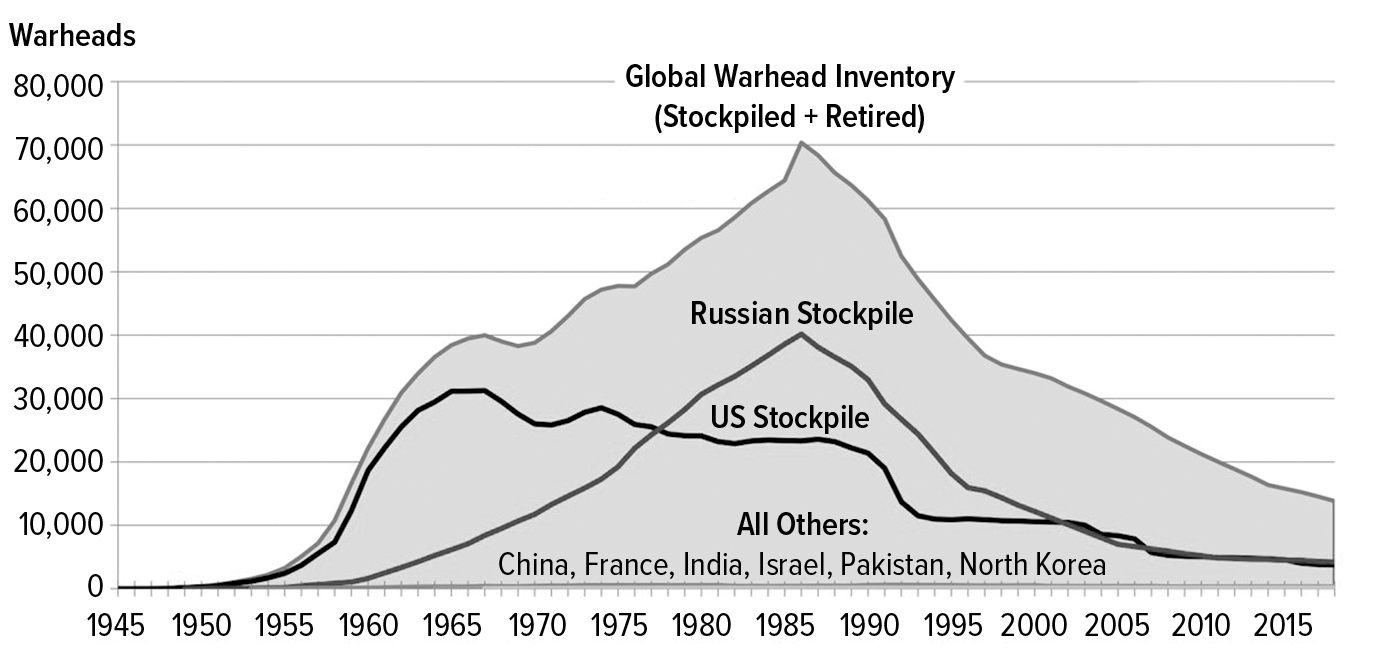 Estimated Global Nuclear Warhead Inventories 1945–2018
