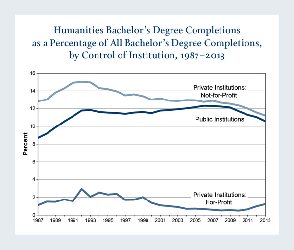 Humanities Bachelor's Degree Completions