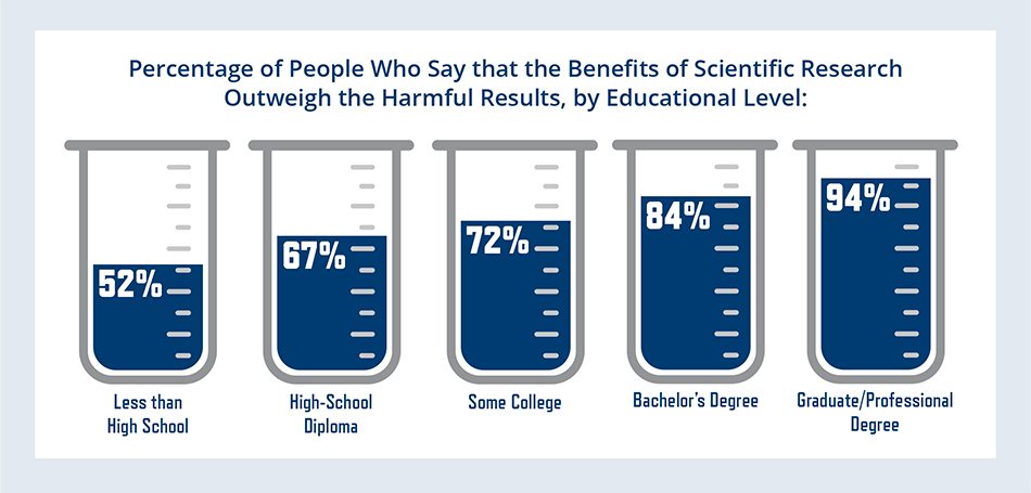 Percentage of People Who Say that the Benefits of Scientific Research Outweigh the Harmful Results, by Educational Level: