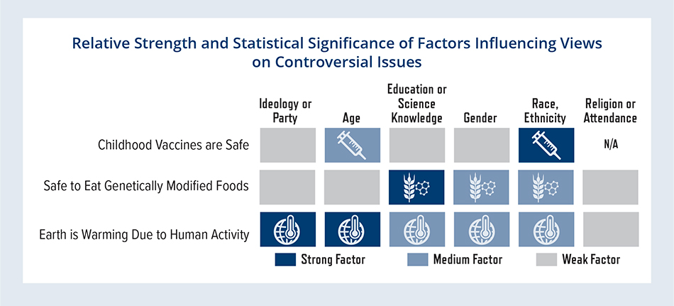 Relative Strength and Statistical Significance of Factors Influencing Views on Controversial Issues