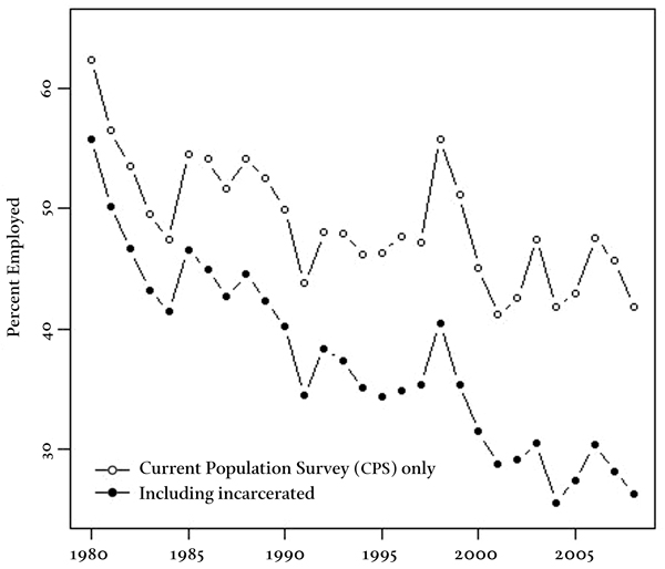 Figure 2 Employment to Population Ratio, African American Men Aged Twenty to Thirty-Four             with Less than Twelve Years of Schooling, 1980 to 2008