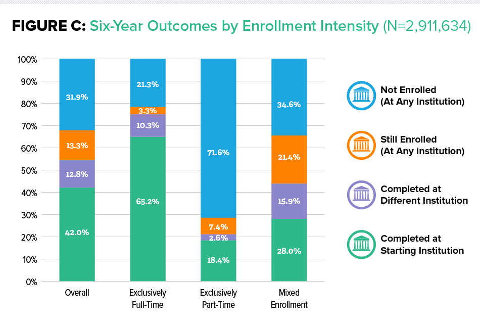 Figure C: Six-Year Outcomes by Enrollment Intensity (N=2,911,634)