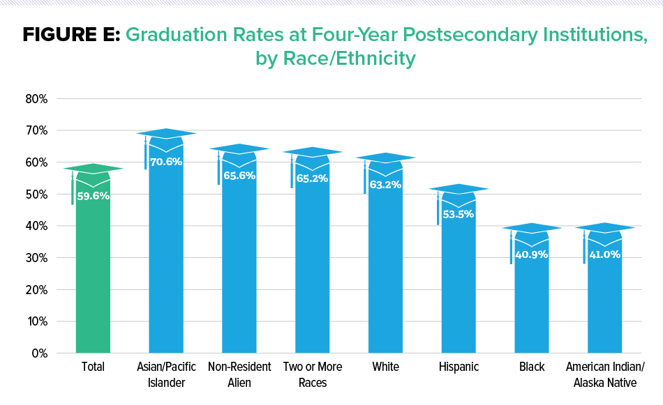 Figure E: Graduation Rates at Four-Year Postsecondary Institutions, by Race/Ethnicity