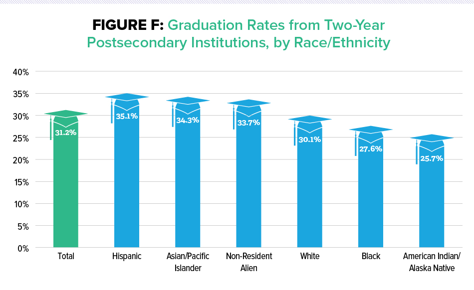 Figure F: Graduation Rates from Two-Year 