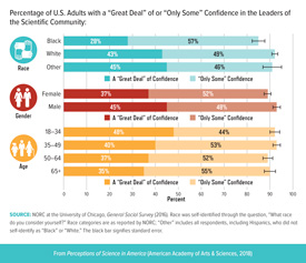 Confidence in Scientific Leaders by Race, Gender, Age