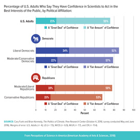 Trust in Scientists to Act in the Best Interest of the Public by Political Affiliation