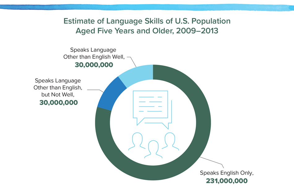 Estimate of Language Skills of U.S. Population Aged Five Years and Older, 2009–2013.