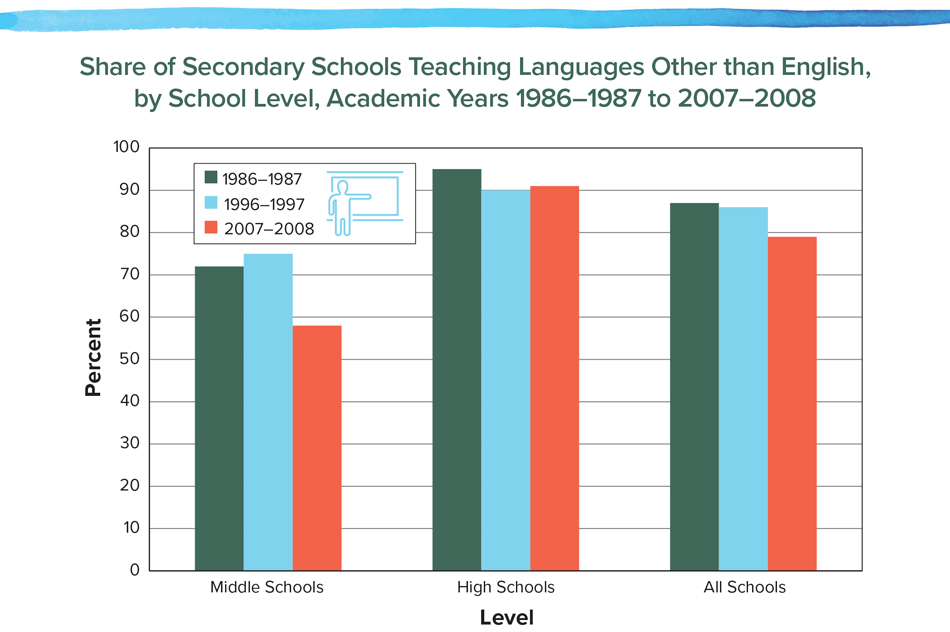 Share of Secondary Schools Teaching Languages Other than English, by School Level, Academic Years 1986–1987 to 2007–2008