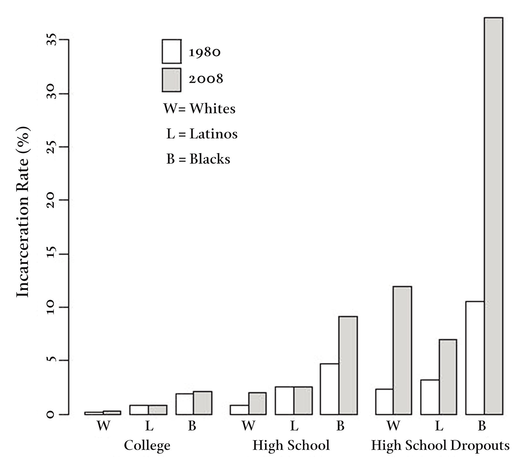 Figure 1: Percentage of Men Aged Twenty to Thirty-Four in Prison or Jail, by Race/Ethnicity and Education, 1980 and 2008