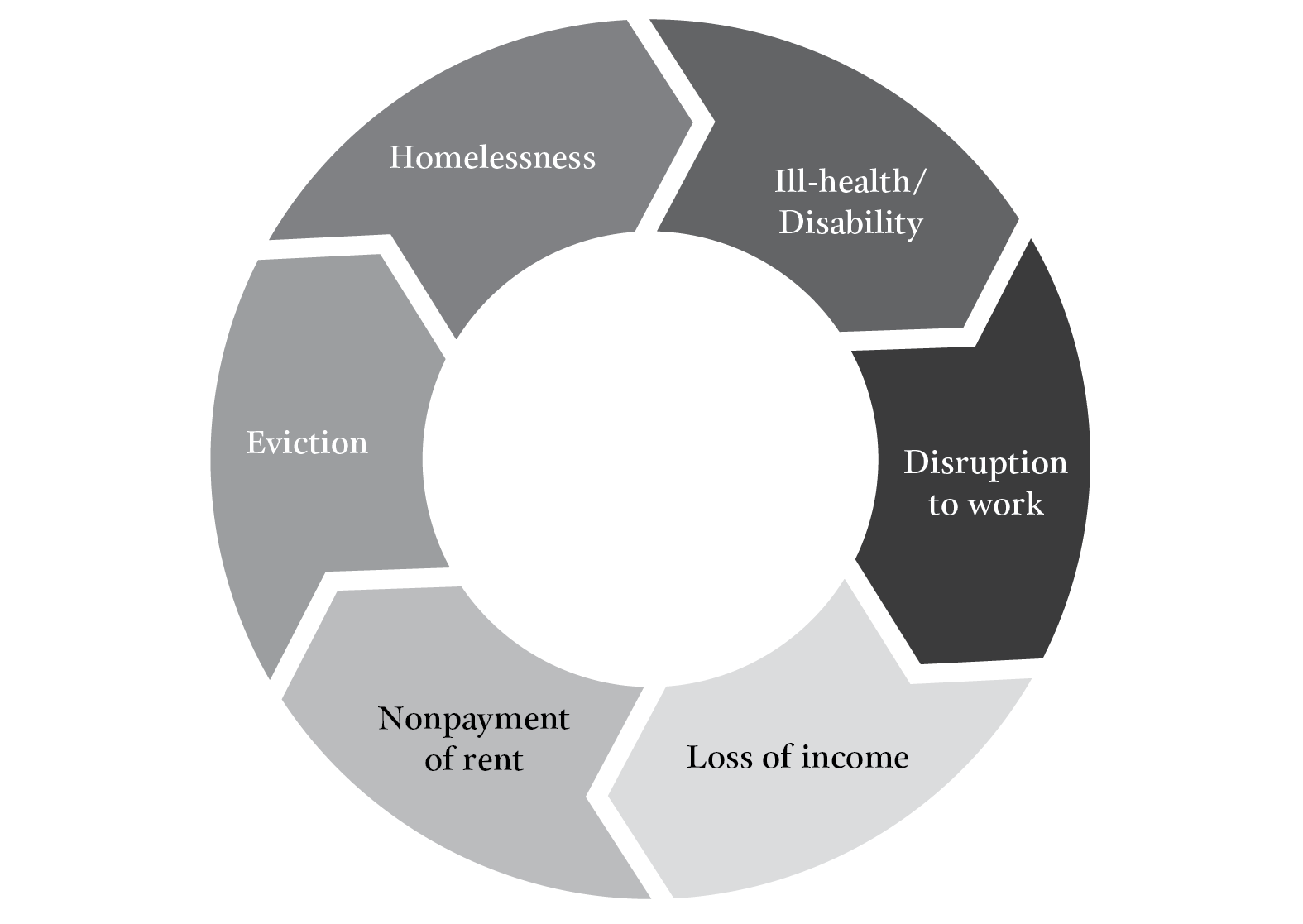 Pleasence Balmer Figure 1 Vicious Cycle Involving Ill-Health Disability Work Disruption and Civil Legal Problems