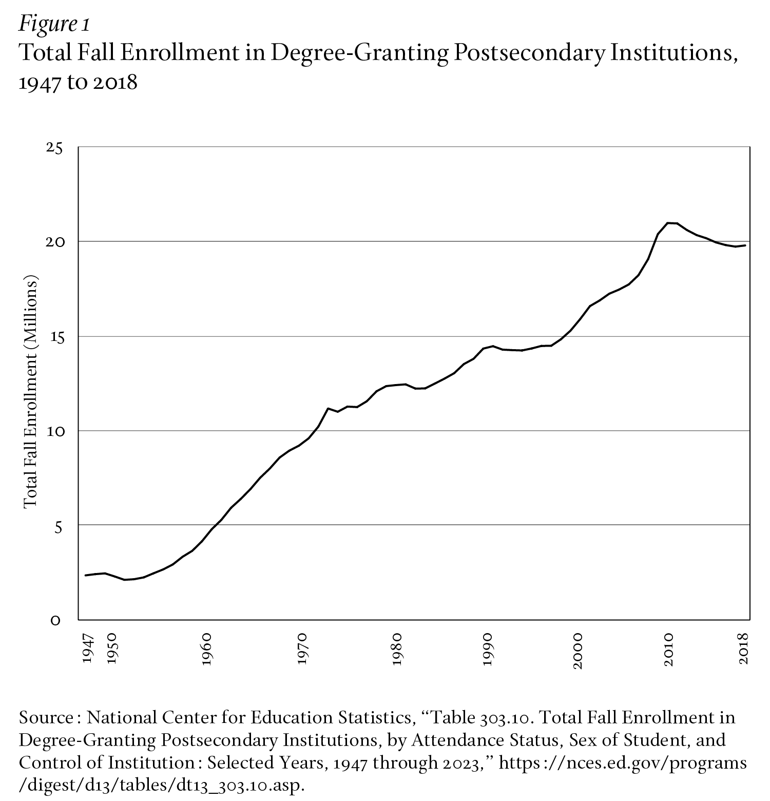 Total Fall Enrollment in Degree-Granting Postsecondary Institutions
