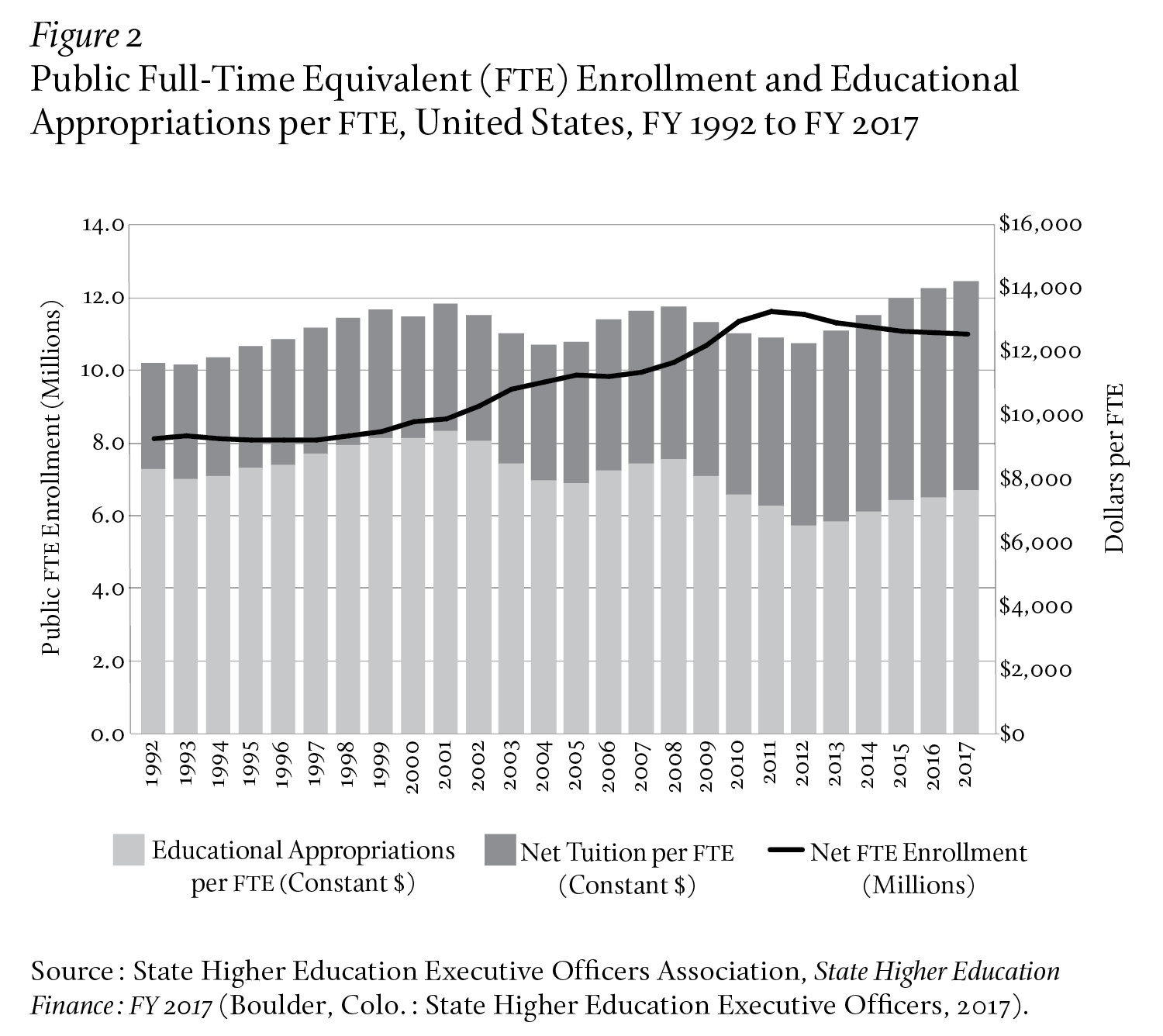 Public Full-Time Equivalent (FTE) Enrollment and Educational Appropriations per FTE, United States, FY 1992 to FY 2017