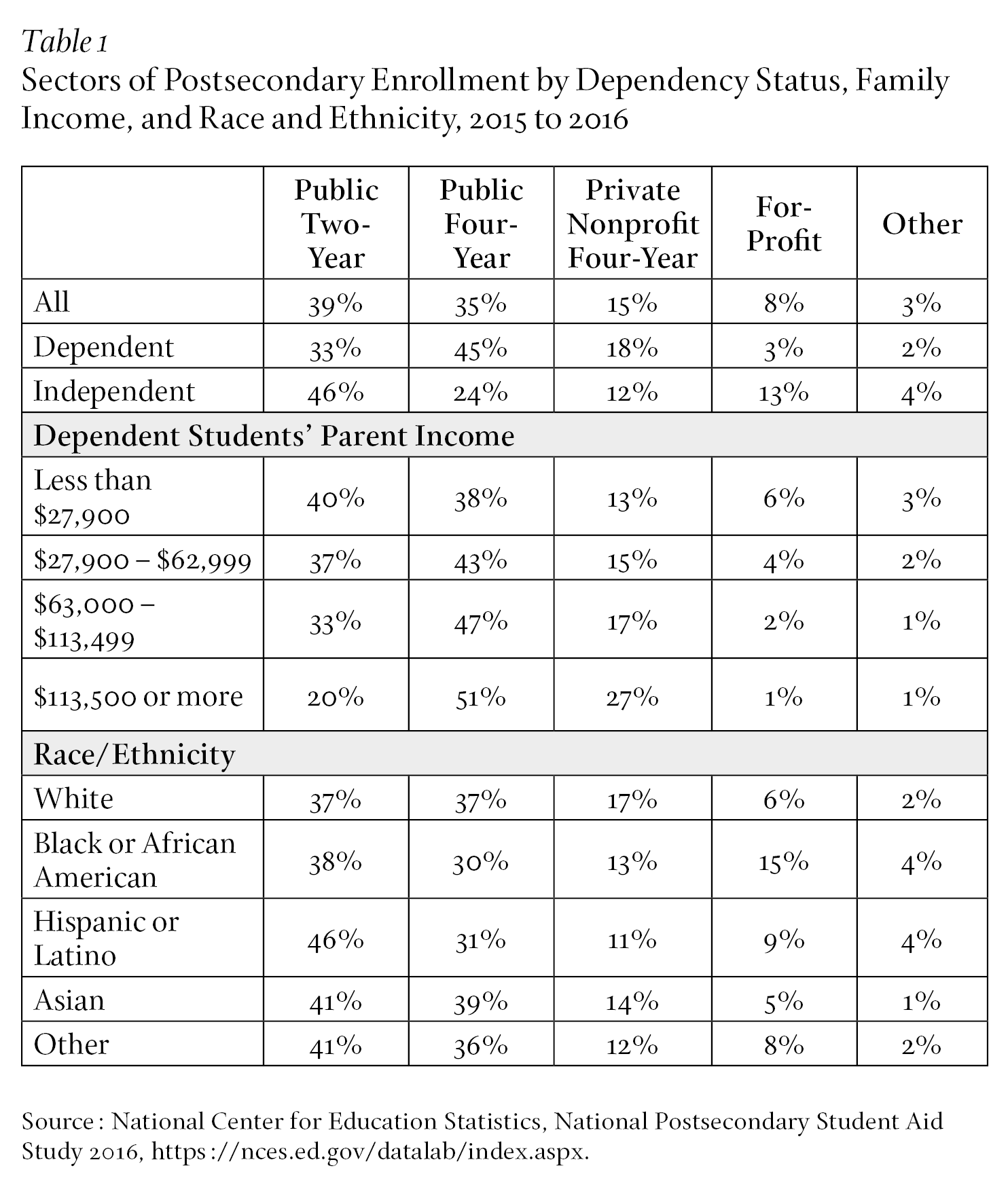 Sectors of Postsecondary Enrollment by Dependency Status, Family Income, and Race and Ethnicity, 2015 to 2016