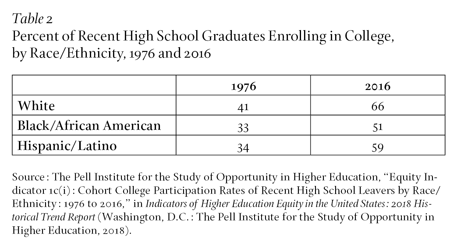 Percent of Recent High School Graduates Enrolling in College, by Race/Ethnicity, 1976 and 2016