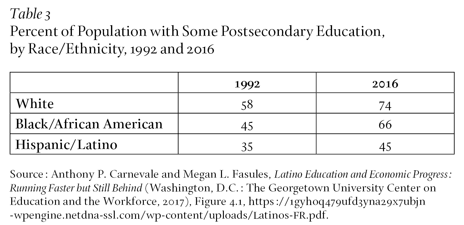 Percent of Population with Some Postsecondary Education, by Race/Ethnicity, 1992 and 2016