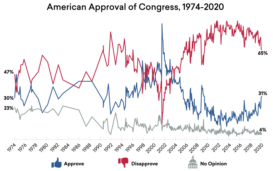 American Approval of Congress, 1974–2020