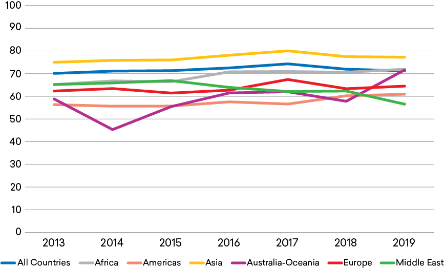 Figure 3: Percent of International Doctorate Recipients Who Intended to Stay in the United States after Completion of their Degree, 2013–2019