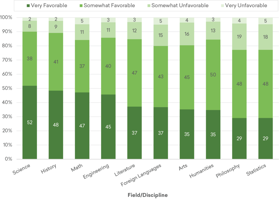 Figure 2: Estimated Shares of Adults with Favorable and Unfavorable Impressions of Academic Fields and Disciplines, Fall 2019