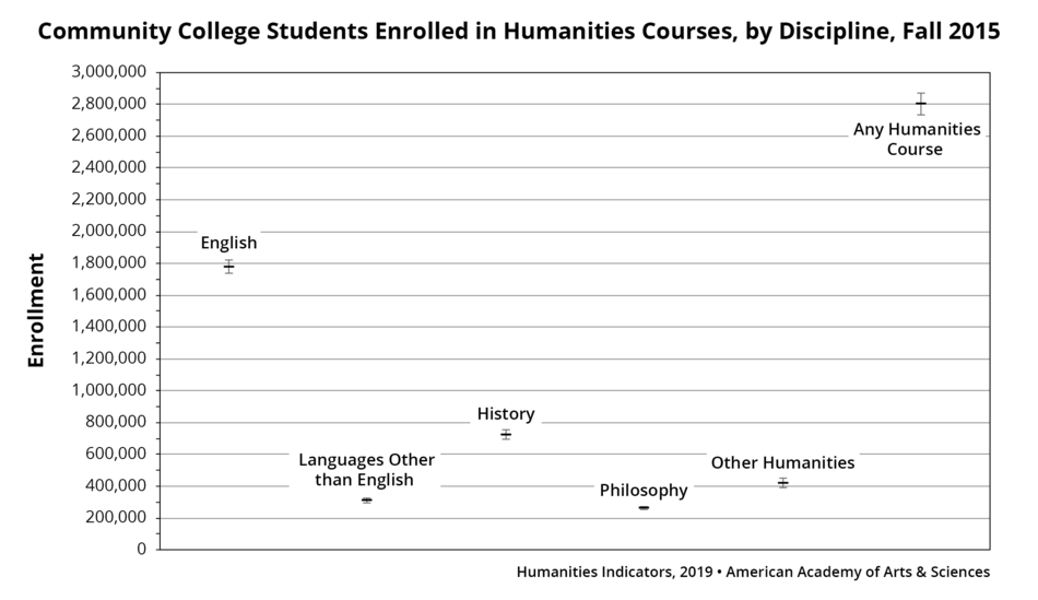 Community College Students Enrolled in Humanities Courses, by Discipline, Fall 2015