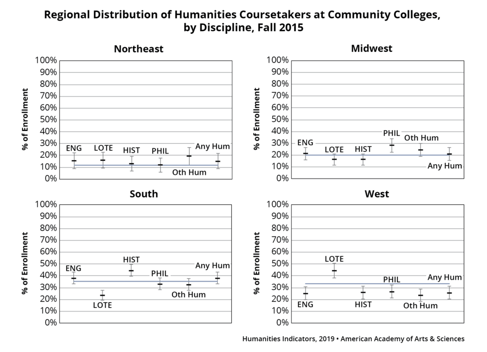 Regional Distribution of Humanities Coursetakers at Community Colleges, by Discipline, Fall 2015