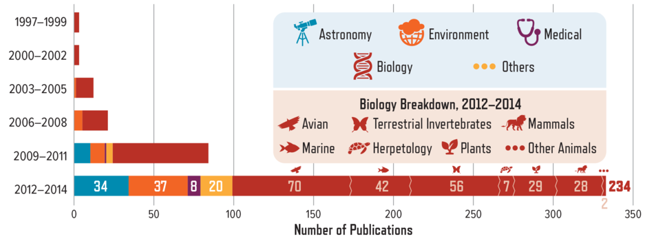 Disciplines or Topics of Citizen Science Projects Mentioned in Published Articles