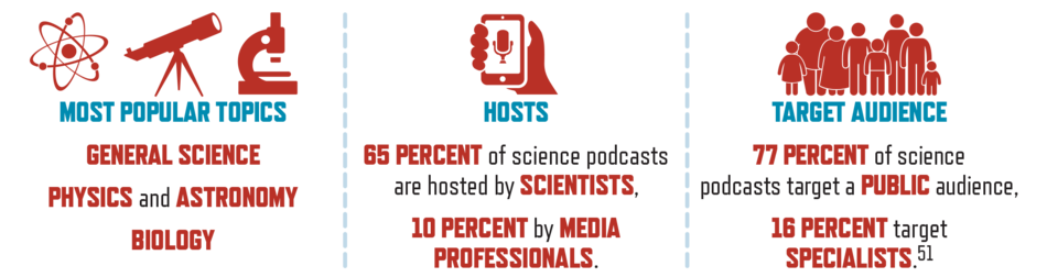 Topics, hosts, and audiences of science podcasts