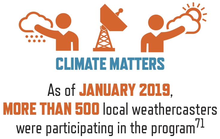 Climate Matters