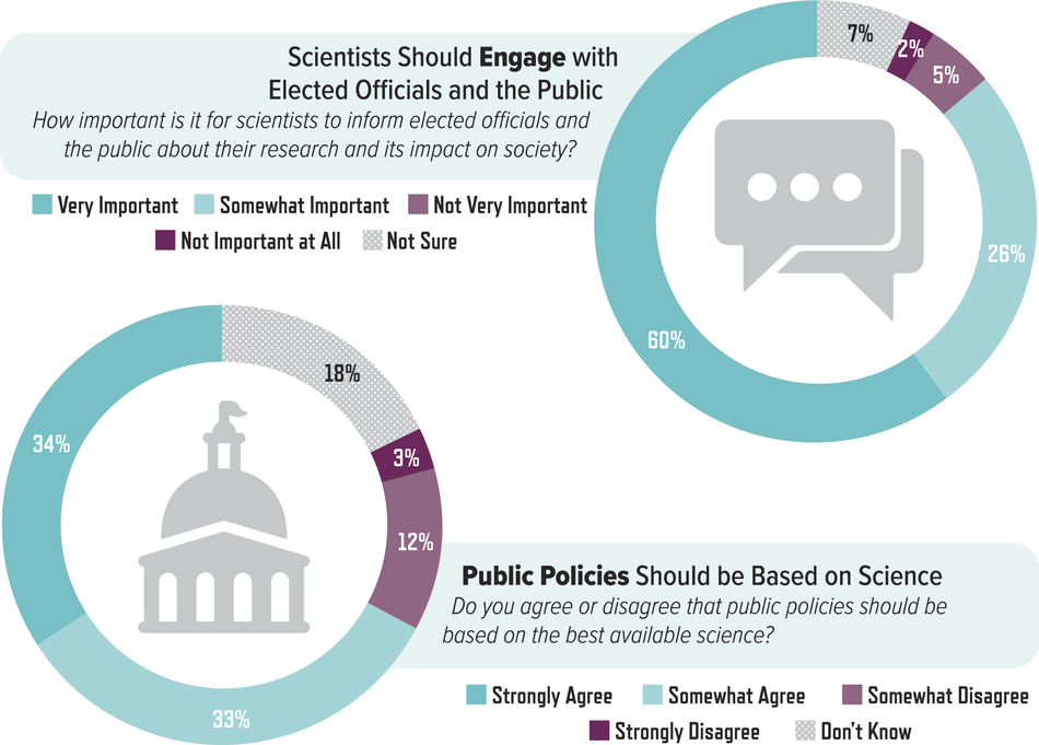 Scientists Should Engage with Elected Officials and the Public. Public Policies Should be Based on Science.