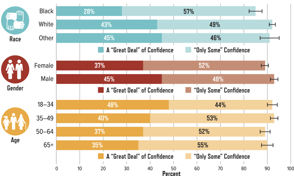 "Percentage of U.S. Adults with a ""Great Deal"" of or ""Only Some"" Confidence in the Leaders of the Scientific Community:"