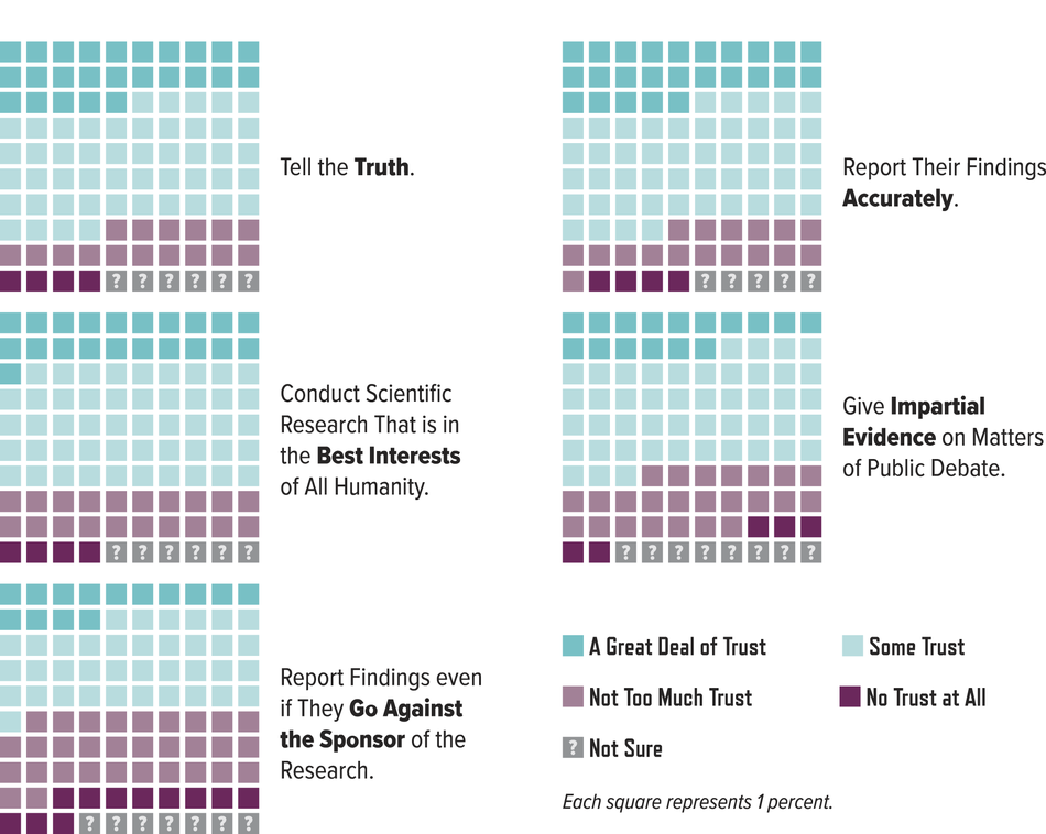 Percentage of Respondents Who Trust Research Scientists to:
