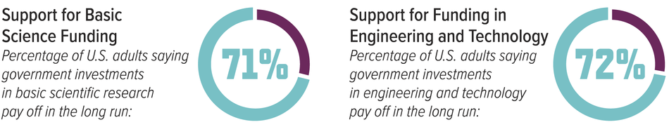 Support for Basic Science Funding and Support for Funding in Engineering and Technology