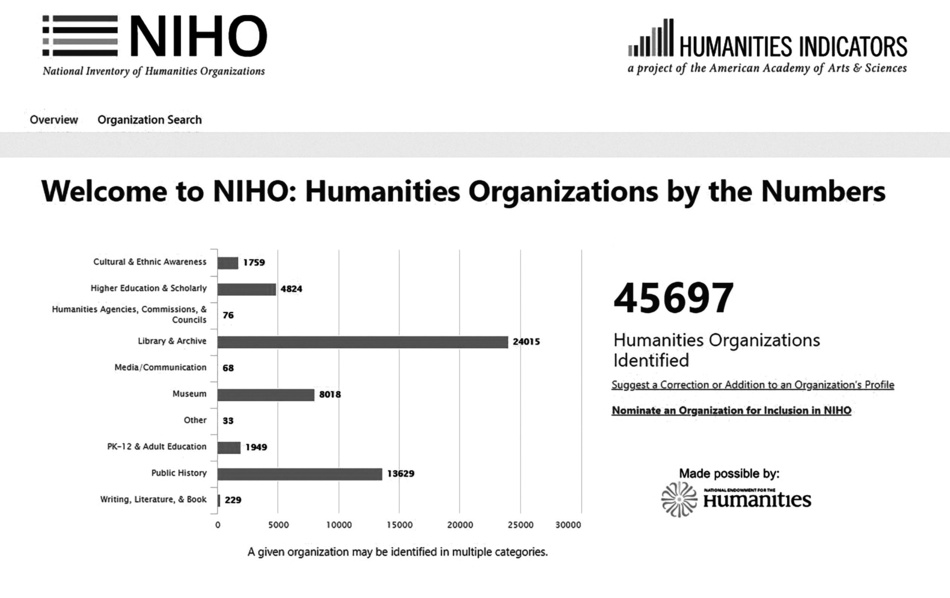 Welcome to NIHO: Humanities Organizations by the Numbers