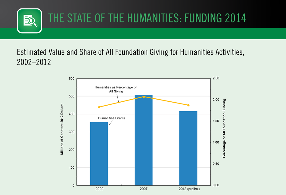 Estimated Value and Share of All Foundation Giving for Humanities Activities, 2002–2012
