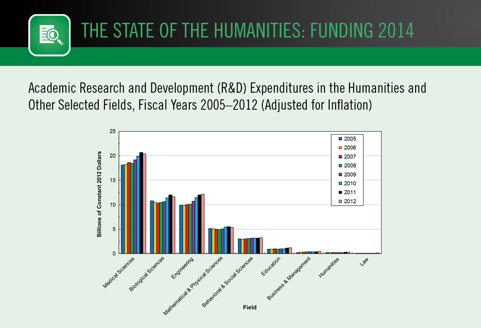 Academic Research and Development (R&D) Expenditures in the Humanities and  Other Selected Fields, Fiscal Years 2005–2012 (Adjusted for Inflation)