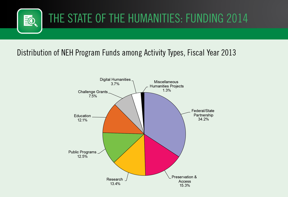 Distribution of NEH Program Funds among Activity Types, Fiscal Year 2013