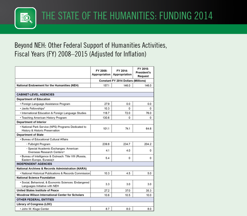 Beyond NEH: Other Federal Support of Humanities Activities, Fiscal Years 2008–2015  (Adjusted for Inflation)