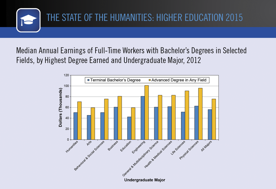 Median Annual Earnings of Full-Time Workers with Bachelor's Degrees in Selected Fields, by Highest Degree Earned and Undergraduate Major, 2012