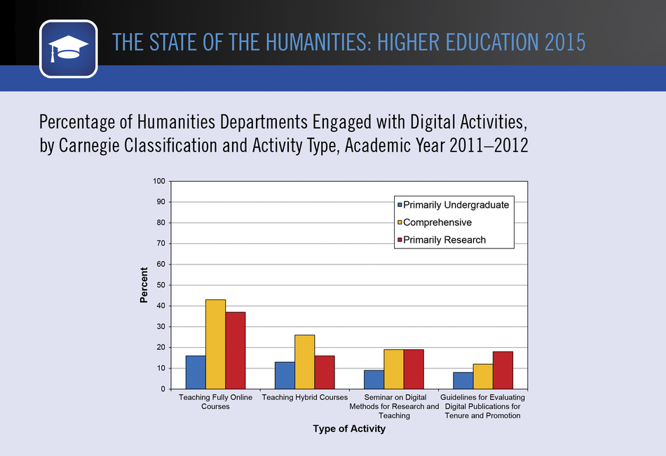 Percentage of Humanities Departments Engaged with Digital Activities, by Carnegie Classification and Activity Type, Academic Year 2011–2012