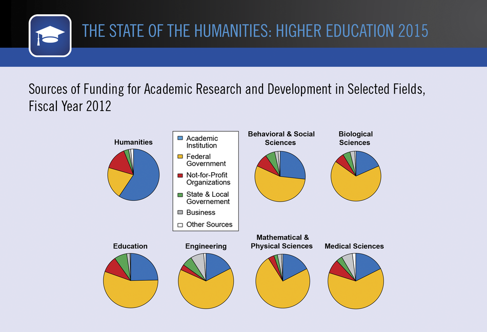 Sources of Funding for Academic Research and Development in Selected Fields, Fiscal Year 2012