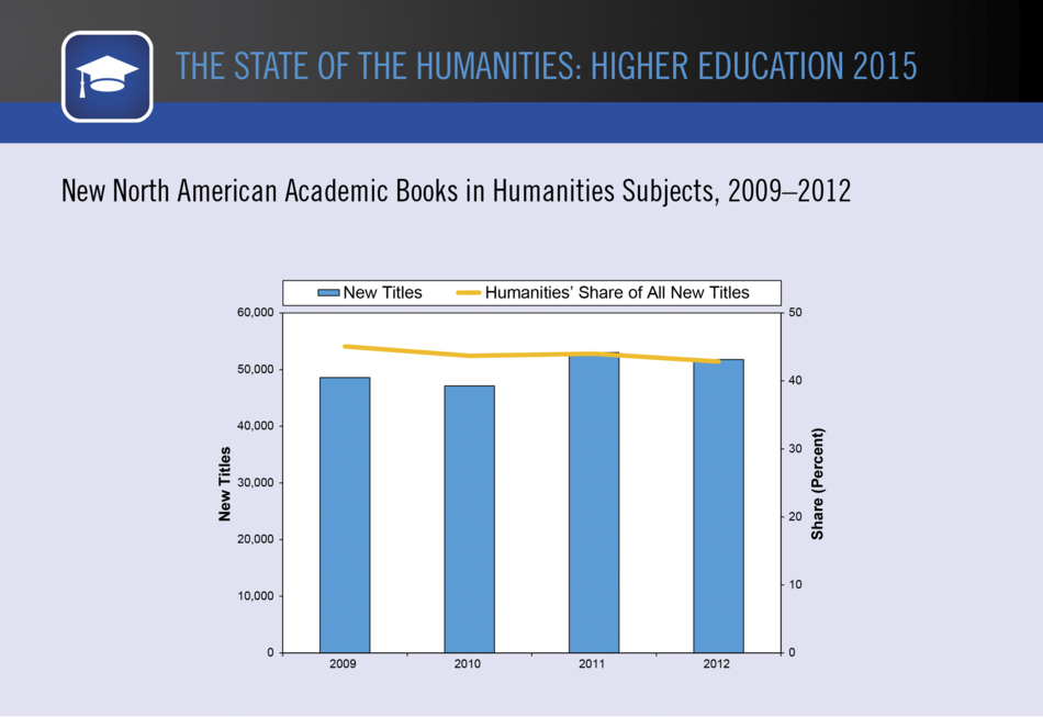New North American Academic Books in Humanities Subjects, 2009–2012