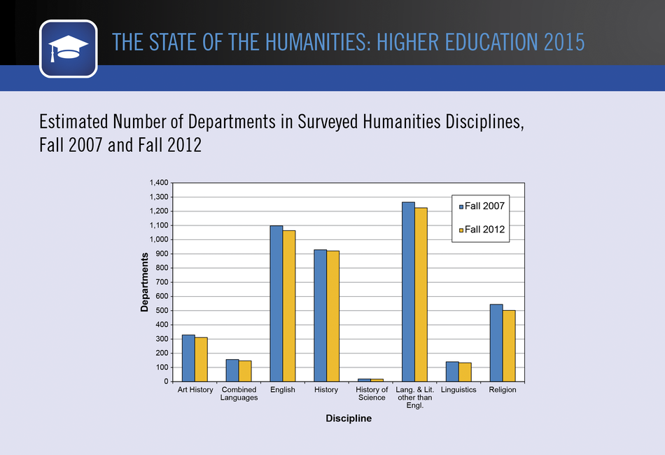 Estimated Number of Departments in Surveyed Humanities Disciplines, Fall 2007 and Fall 2012